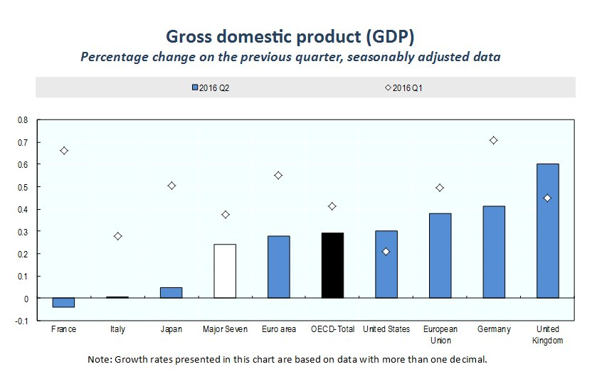 an analysis of the gross domestic product gdp of pakistan Produced by the bureau of economic analysis, gross domestic product (gdp) data is ranked as one of the three most influential economic measures that.