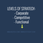 Levels Of Strategy competitive advantage Competitive Advantage Model: Resources & Capabilities; Cost & Differentiation; Value Creation LEVELS OF STRATEGY 150x150