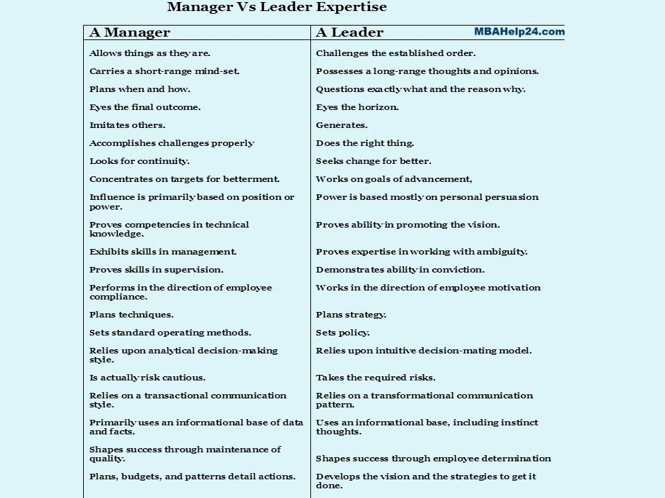 Manager Vs Leader Competencies
