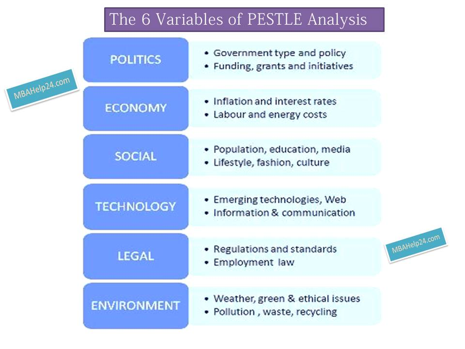 PESTLE Analysis: 6 Core Variables