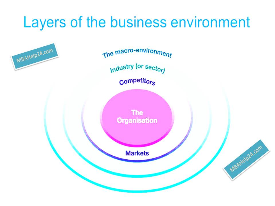 pestle- layers of business environment