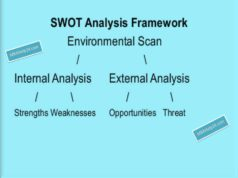 swot-framework INTERNAL AND EXTERNAL