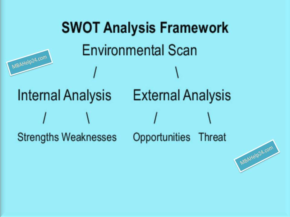 swot-framework INTERNAL AND EXTERNAL swot SWOT Analysis Framework: Internal & External Scan swot framework