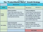 "The ""Product/Market Matrix"": 4 Unique Growth Strategies vision Vision, Mission, Value & Objective Statements: What & What Not? ansoff market matrix growth strategy 150x113"
