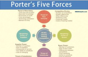 Five Forces Model: Summary, Significance & Framework