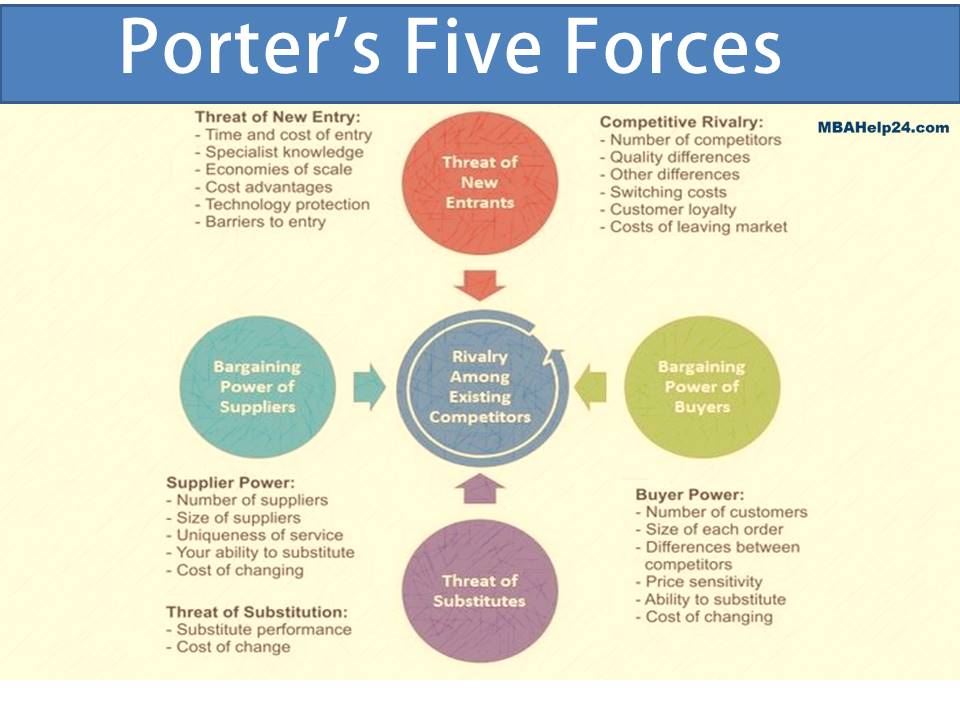 The Five Forces Model In Industry Analysis