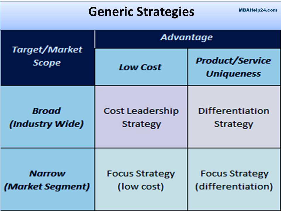 virgin blue porter generic strategies In doing so, you've gained a small amount of insight into one of harvard business professor michael porter's generic strategies about how companies use competitive advantages to get a leg up on.