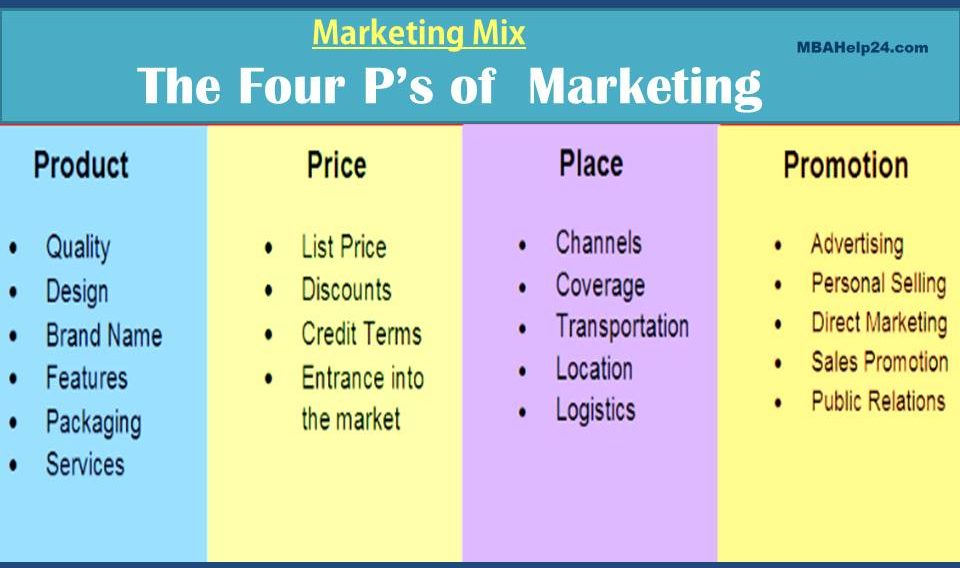 Marketing mix dissertation