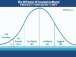 Product Diffusion Curve: Concept, Model & Determined Factors marketing Marketing: Definition & Justification product diffusion curve model