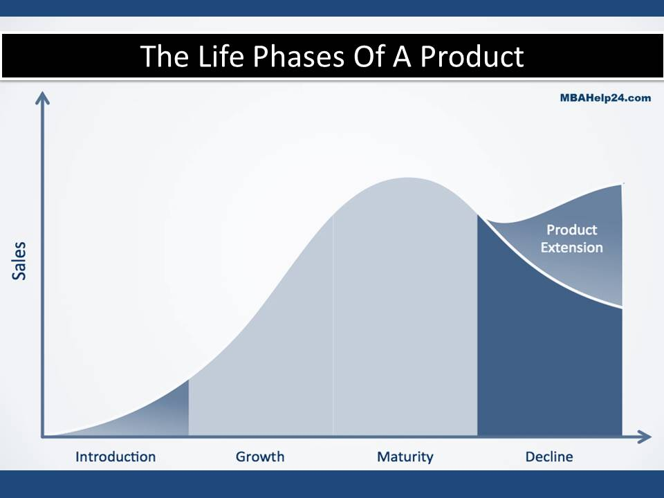the-life-stages-of-a-product product life cycle Product Life Cycle Extension Strategies the life stages of a product product life cycle extension strategies Product Life Cycle Extension Strategies the life stages of a product
