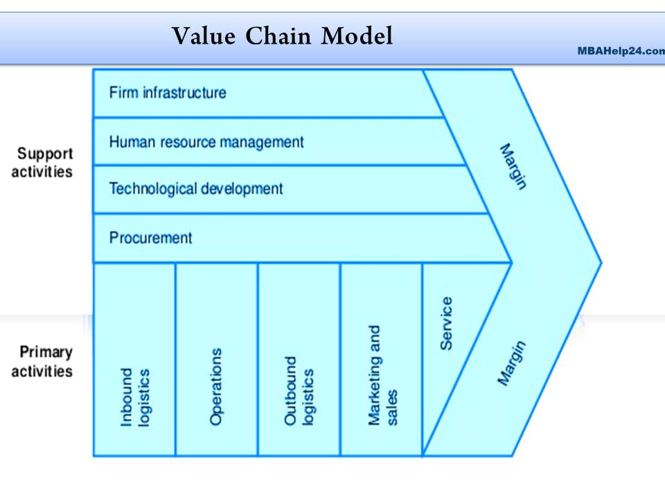 value chain analysis value chain Value Chain Analysis: Primary & Support Activities value chain analysis
