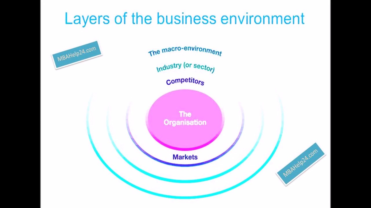 business environment 10 essay Free essays economics the business environment essay the results vary due to political backgrounds, environmental conditions, technology and the market among countries some countries like india receive limited fdi because of the excess regulations by its government.