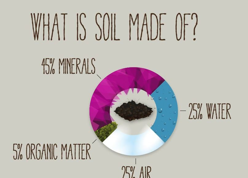 What is soil made of for What is dirt composed of