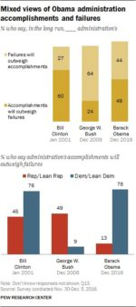Americans divided on whether Obama's accomplishments will outweigh his failures …  US President Obama's Promises and Accomplishments C08zXPjXcAADd89 150x338