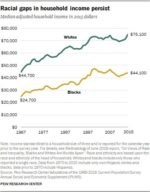 """Large gaps persist between blacks and whites on measures of wealth and income"" …"