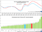 Euro area unemployment at 9.5% in Feb 2016: lowest rate since May 2009. EU at 8….