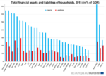 Ratio of households' financial assets to GDP highest in the Netherlands and the …