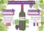 France is the top wine exporter in the EU; UK and Germany – top importers  …