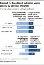 70% of Americans says local governments should be able to build their own broadb…