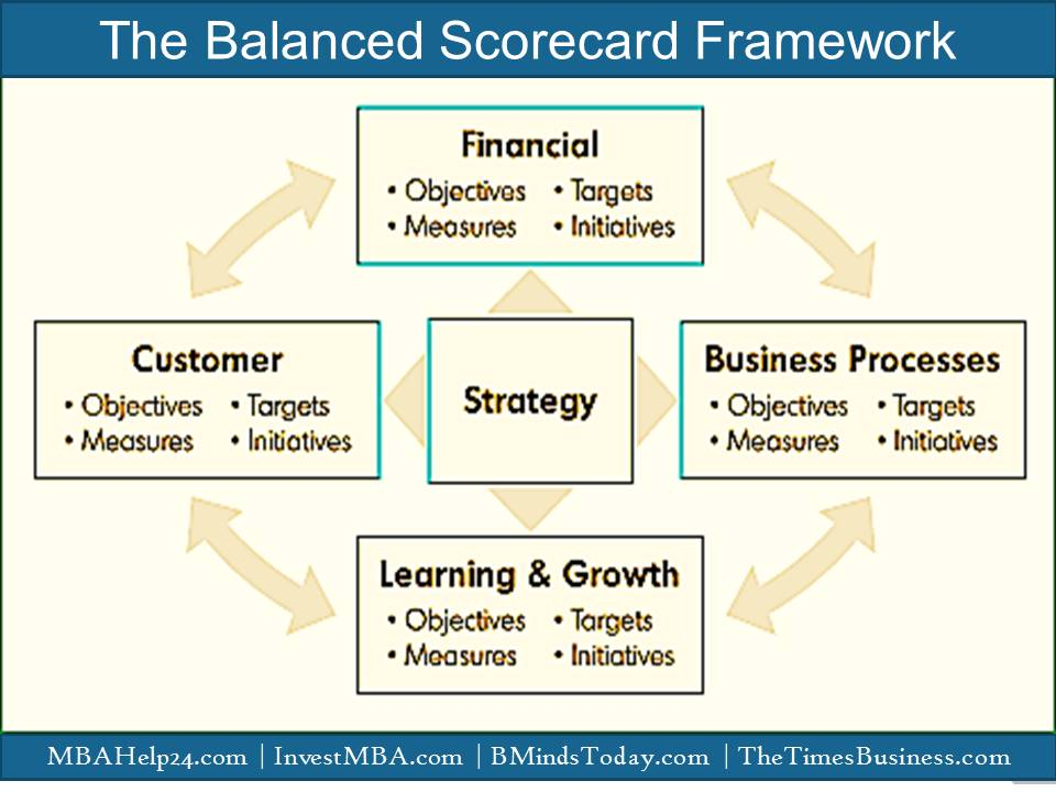 The framework of the Balanced Scorecard  Balanced Scorecard The Balanced Scorecard | Comprehensive Knowledge | Measures | Perspectives Balanced scorecard