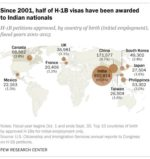 More than half of all H-1B visas have been awarded to Indian nationals  … here's how many indians obtained h-1b visa in recent times Here's How Many Indians Obtained H-1B Visa In Recent Times C QYuxhWAAAnfH  150x159