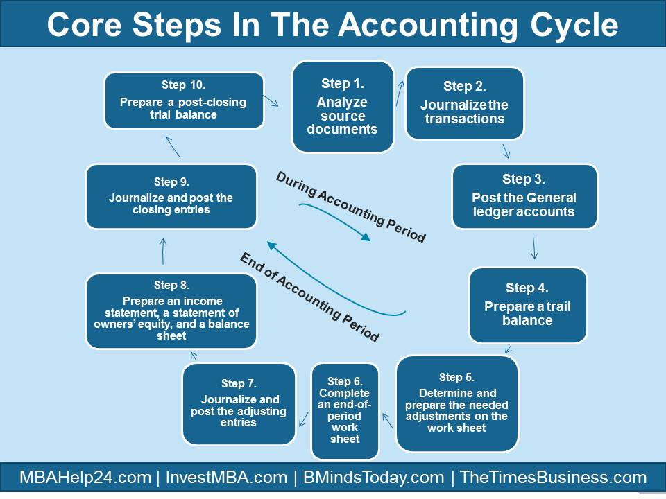 Core steps in Accounting Cycle Accounting Cycle Core Steps in Accounting Cycle | During & End of Accounting Period Core steps in Accounting Cycle Core Steps in Accounting Cycle Core Steps in Accounting Cycle Core steps in Accounting Cycle