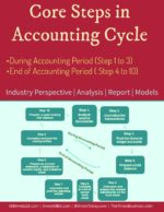 Core Steps in Accounting Cycle | During & End of Accounting Period