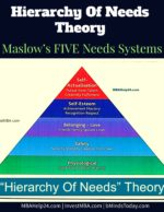Hierarchy Of Needs Theory | Maslow's FIVE Needs Systems | Motivation Herzberg Herzberg's TWO- Factor Theory of Motivation | Hygiene | Satisfier Hierarchy of need theory 150x194