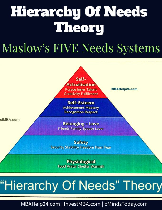 Hierarchy Of Needs Theory | Maslow's FIVE Needs Systems | Physiological | Safety | Self-Esteem