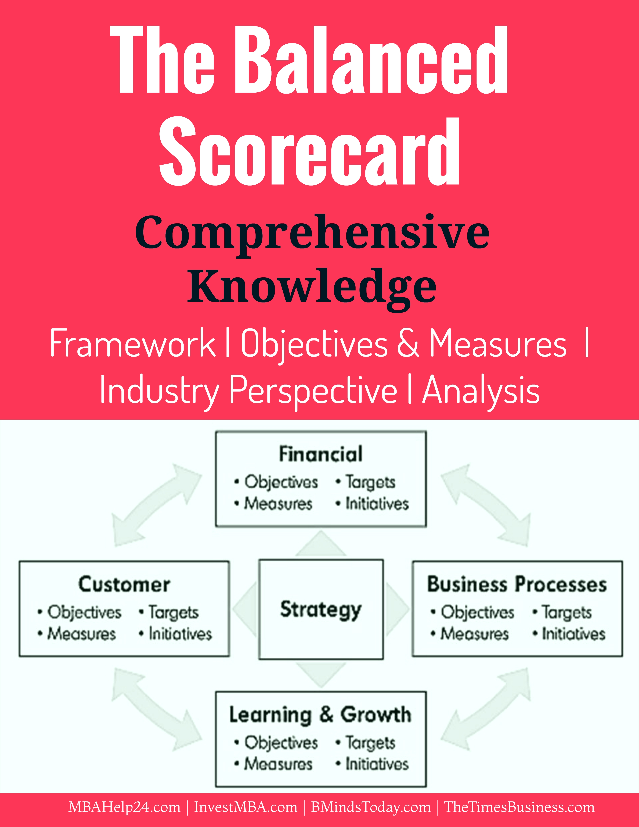 Balanced Scorecard Comprehensive Knowledge Measures Perspectives