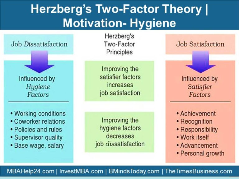 subjectivist and objectivist herzberg theory of motivation The thingmount working paper series on the philosophy of conservation environmental experience: beyond aesthetic subjectivism and objectivism by.
