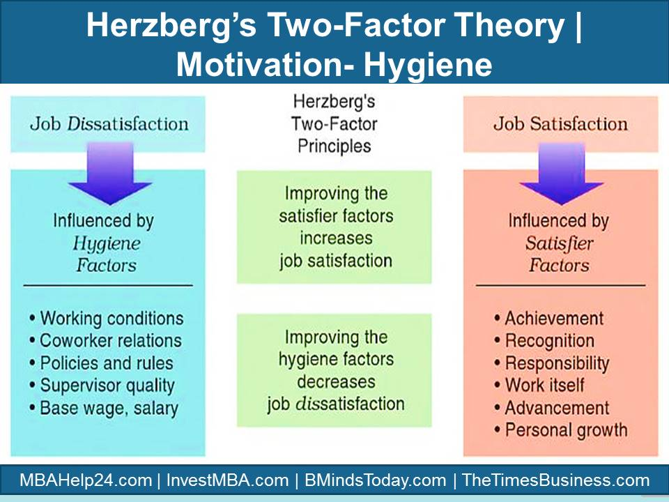 Frederick Herzberg's Two-Factor Theory of Motivation | Motivation-Hygiene Herzberg Herzberg's TWO- Factor Theory of Motivation | Hygiene | Satisfier herzberg two factor theory