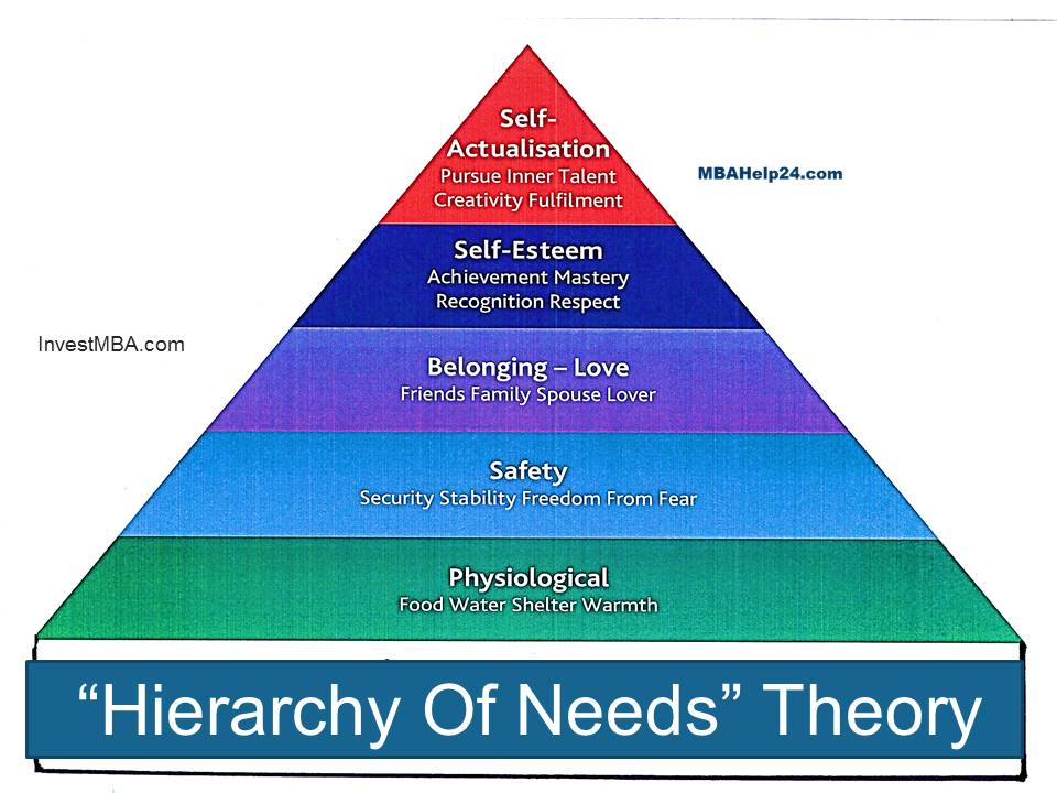 importance of maslows hierarchy of needs Motivation theories: maslow's hierarchy maslow' hierarchy of needs abraham many cultural considerations must be addressed and it is important to understand.