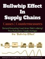 The Bullwhip Effect In Supply Chains | Causes | Countermeasures operations Key Concepts In Operations Management Bullwhip Effect In Supply Chains Causes Countermeasures 150x194