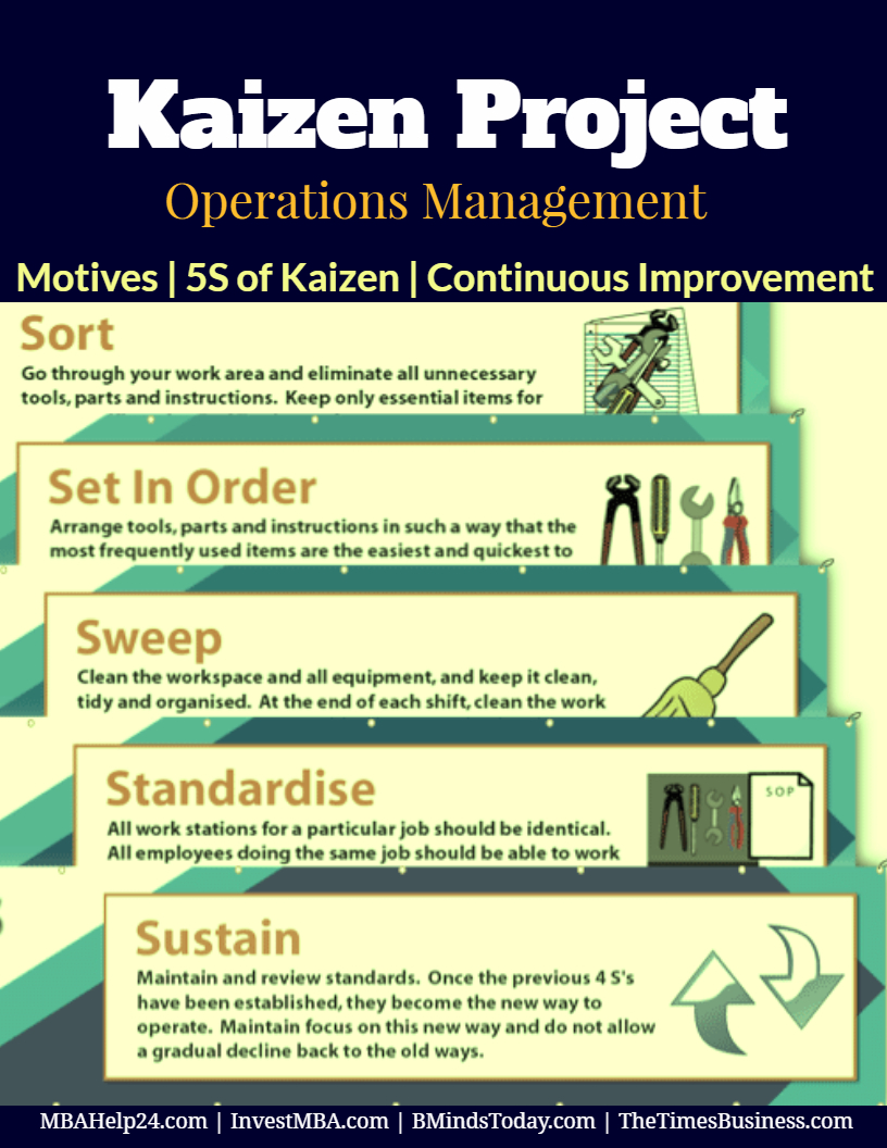Kaizen Project | Benefits | Five S of Kaizen | Continuous Improvement In Performance