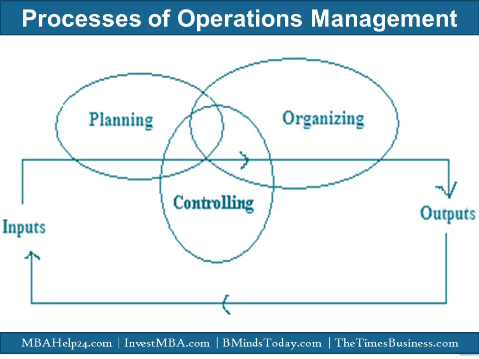 Processes of operations management operations management Processes Of Operations Management | Significance | Motives | Inputs | Outputs Processes of operations management processes of operations management | significance | motives Processes Of Operations Management | Significance | Motives Processes of operations management