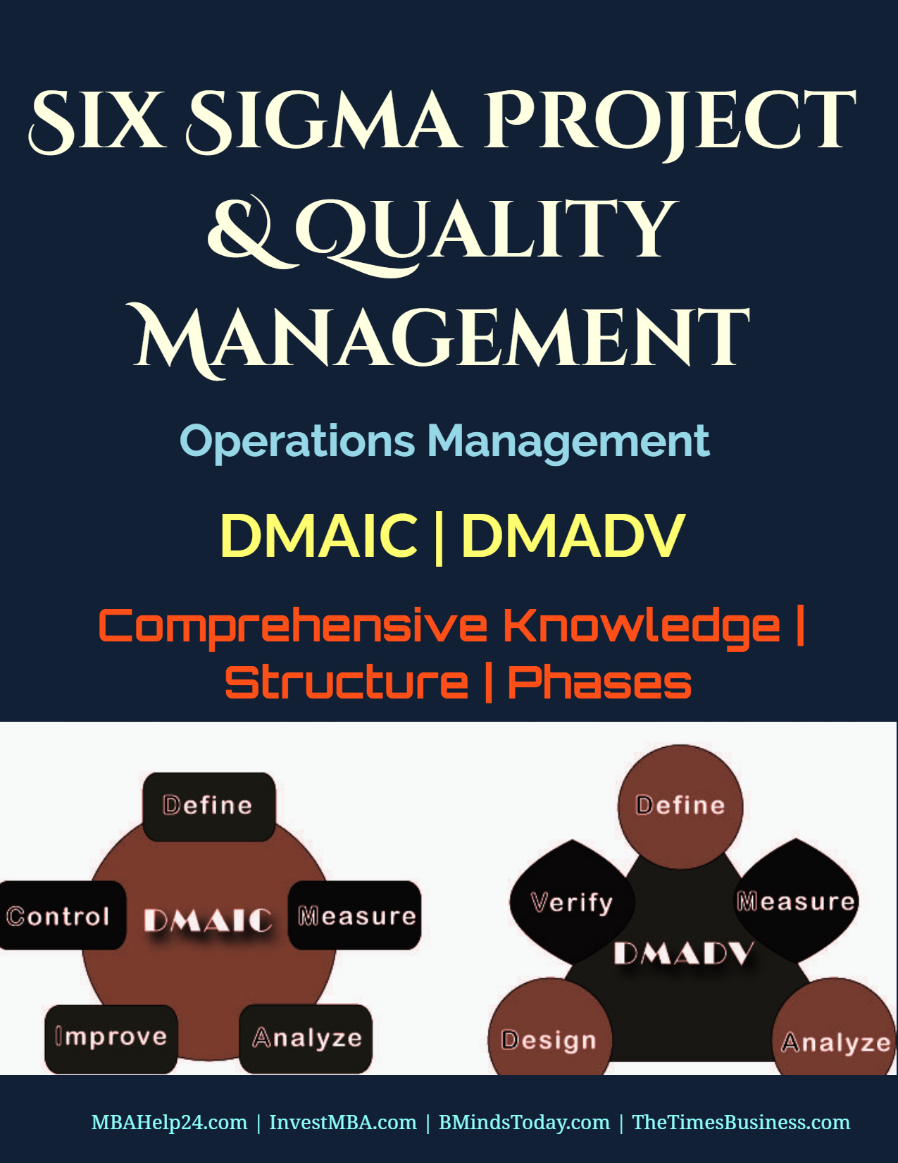 Six Sigma Project and Quality Management | DMAIC | DMADV | Structure | Phases